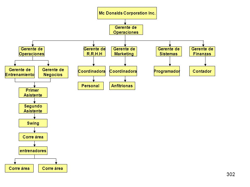 Mc Donalds Corporation Inc.