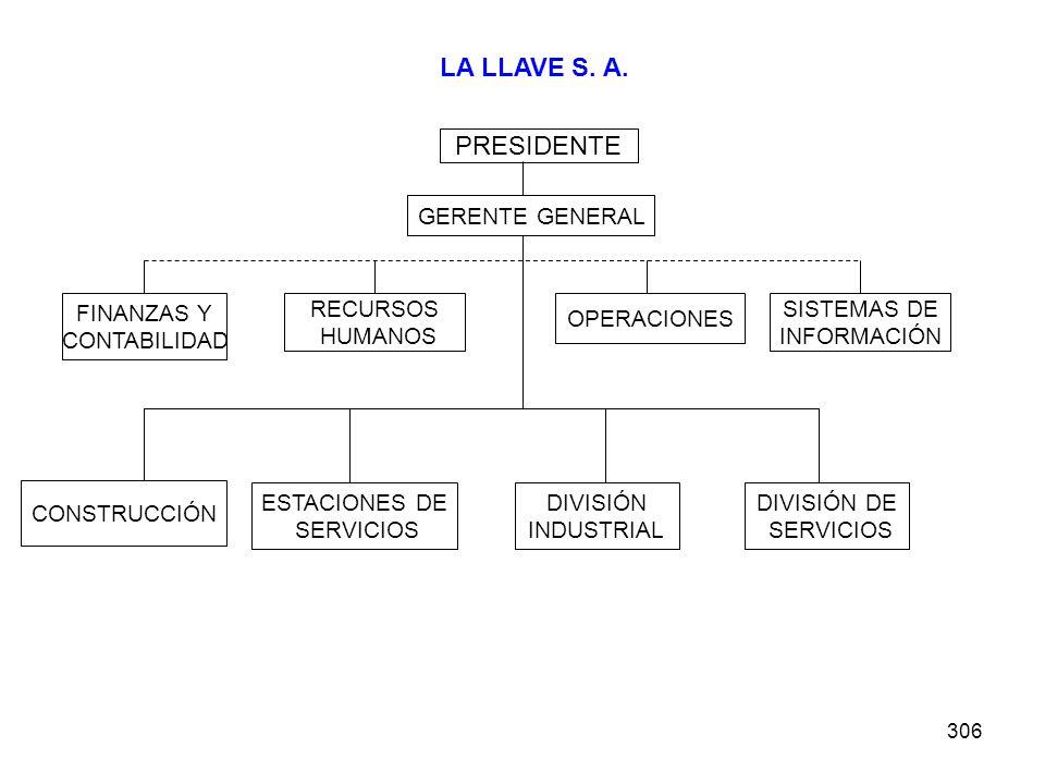 LA LLAVE S. A. PRESIDENTE GERENTE GENERAL FINANZAS Y CONTABILIDAD