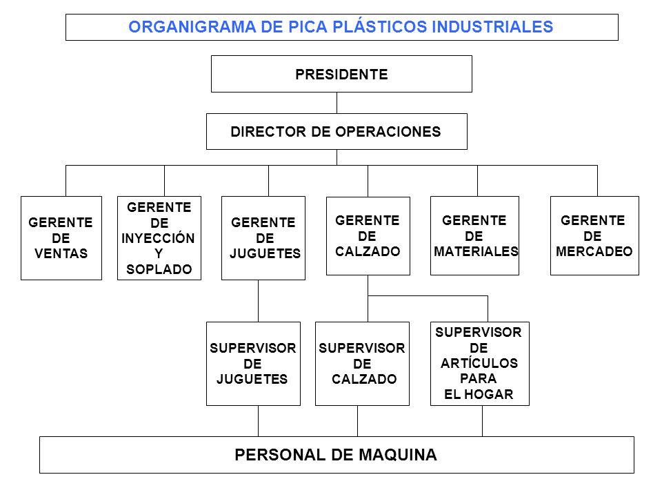 ORGANIGRAMA DE PICA PLÁSTICOS INDUSTRIALES DIRECTOR DE OPERACIONES