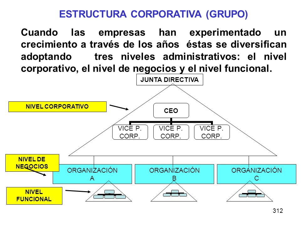 ESTRUCTURA CORPORATIVA (GRUPO)
