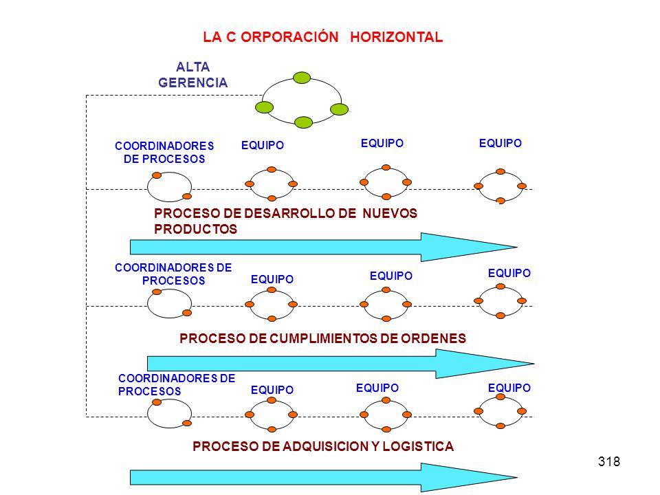 LA C ORPORACIÓN HORIZONTAL