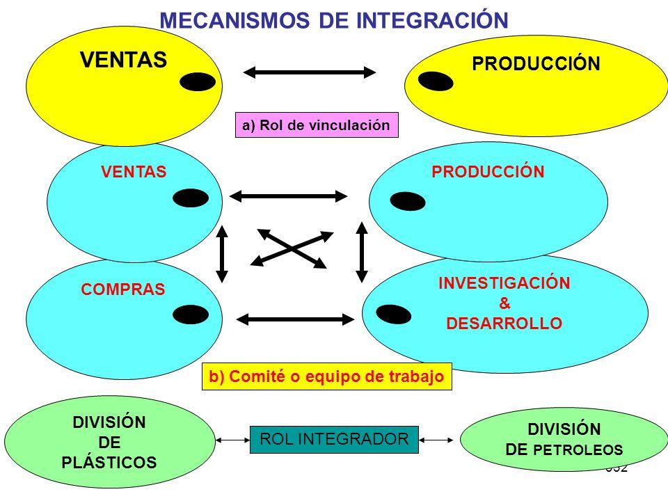 MECANISMOS DE INTEGRACIÓN