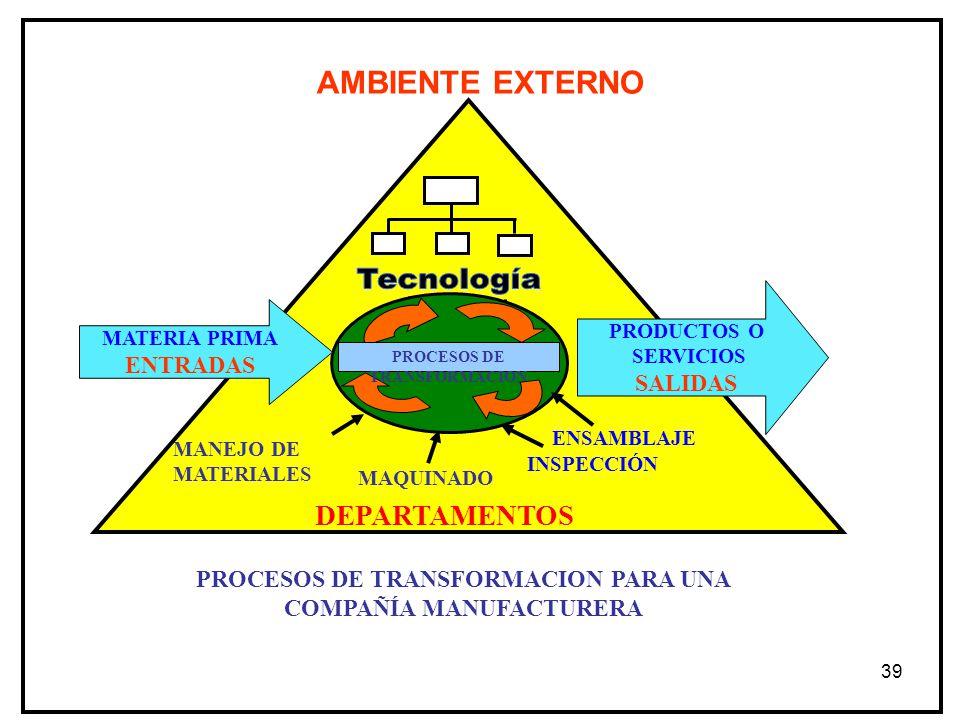 AMBIENTE EXTERNO DEPARTAMENTOS Tecnología