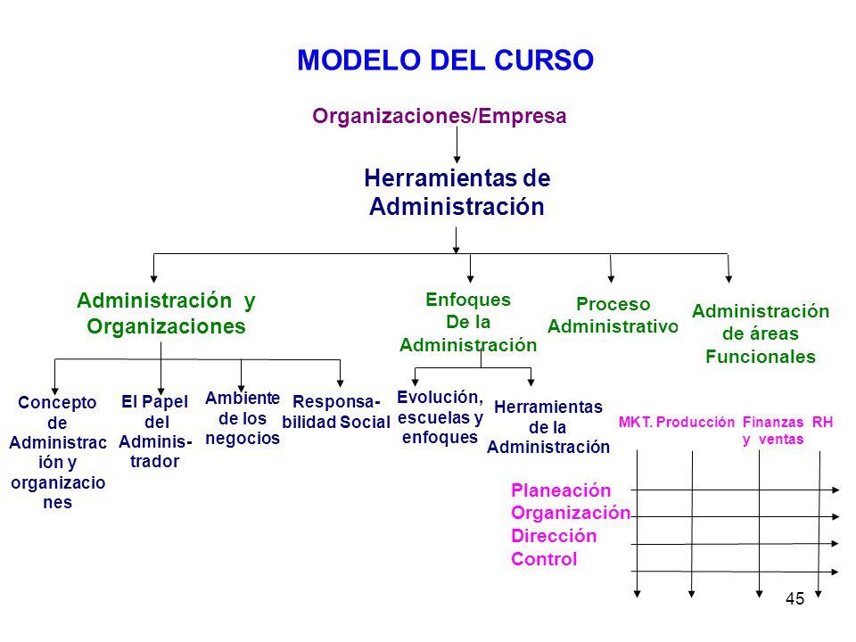 MODELO DEL CURSO Herramientas de Administración Organizaciones/Empresa