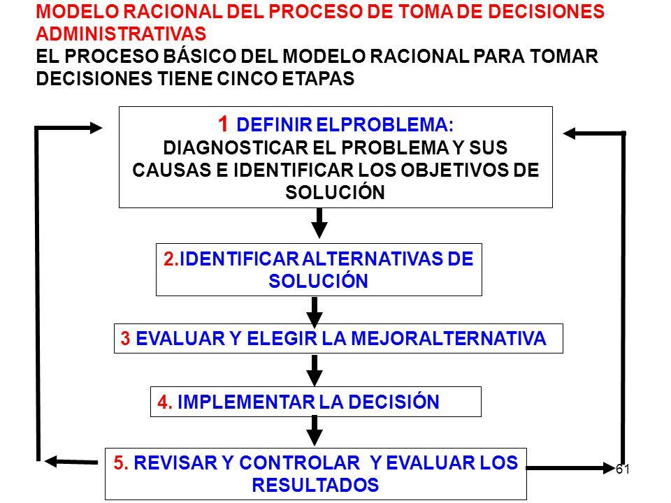 2.IDENTIFICAR ALTERNATIVAS DE SOLUCIÓN