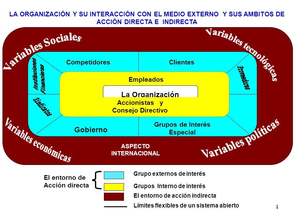 Variables tecnológicas Grupos de Interés Especial