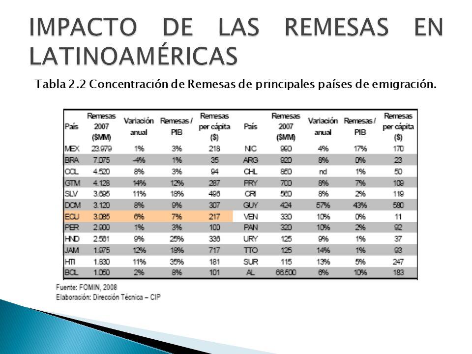 IMPACTO DE LAS REMESAS EN LATINOAMÉRICAS