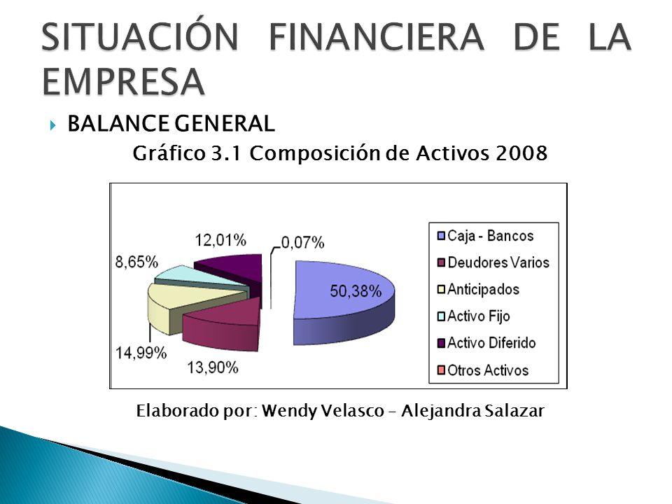 SITUACIÓN FINANCIERA DE LA EMPRESA