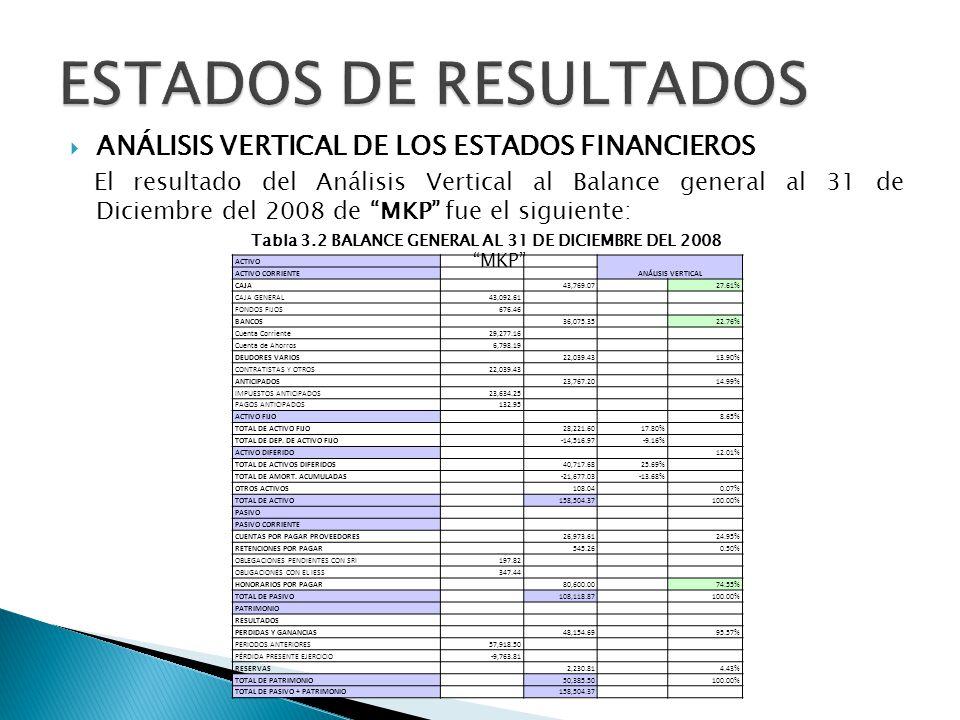 Tabla 3.2 BALANCE GENERAL AL 31 DE DICIEMBRE DEL 2008 MKP