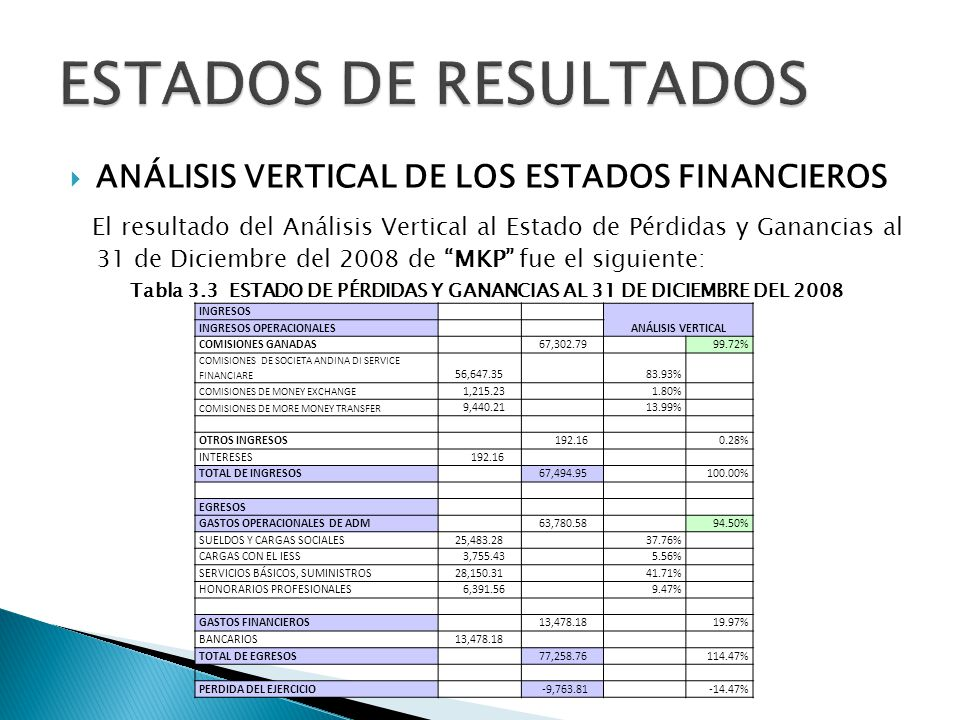 Tabla 3.3 ESTADO DE PÉRDIDAS Y GANANCIAS AL 31 DE DICIEMBRE DEL 2008