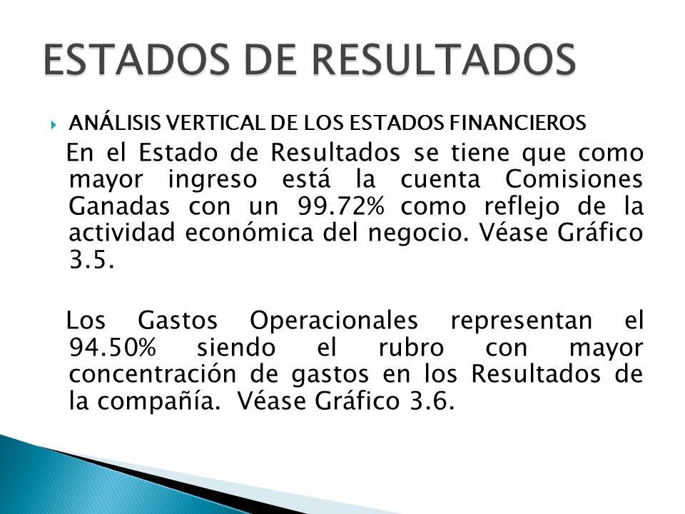 ESTADOS DE RESULTADOS ANÁLISIS VERTICAL DE LOS ESTADOS FINANCIEROS.