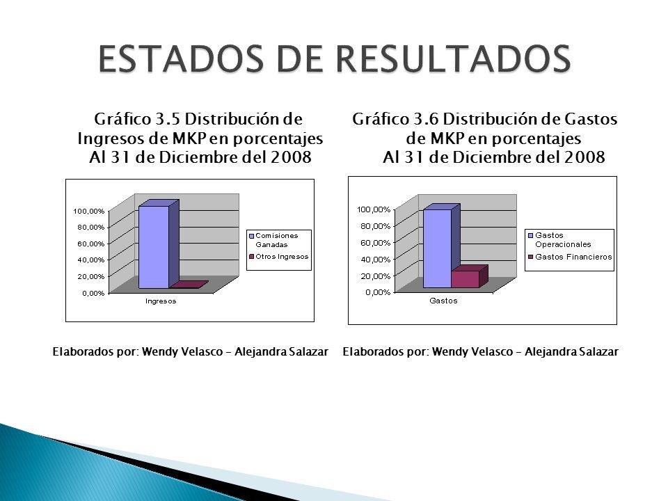 ESTADOS DE RESULTADOS Gráfico 3.5 Distribución de Ingresos de MKP en porcentajes Al 31 de Diciembre del 2008.