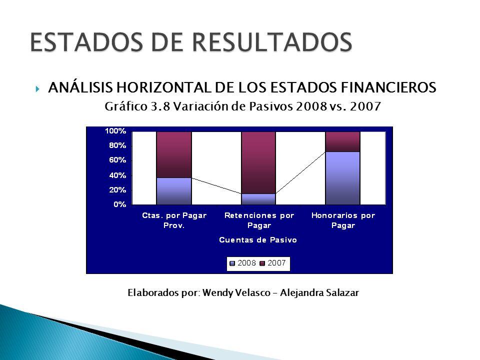 Gráfico 3.8 Variación de Pasivos 2008 vs. 2007