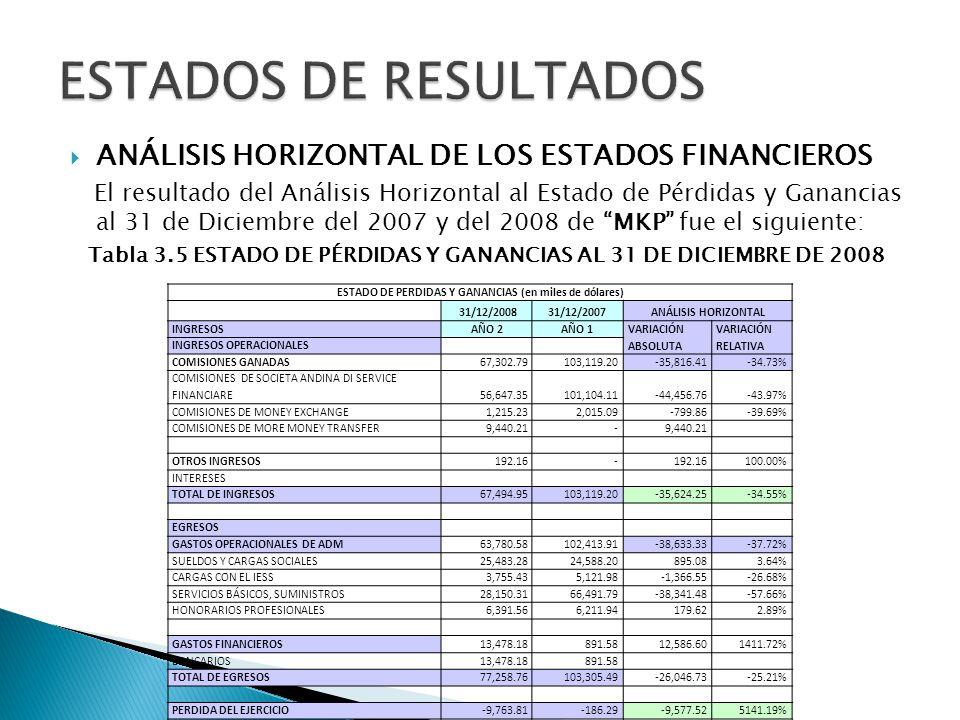 ESTADOS DE RESULTADOS ANÁLISIS HORIZONTAL DE LOS ESTADOS FINANCIEROS