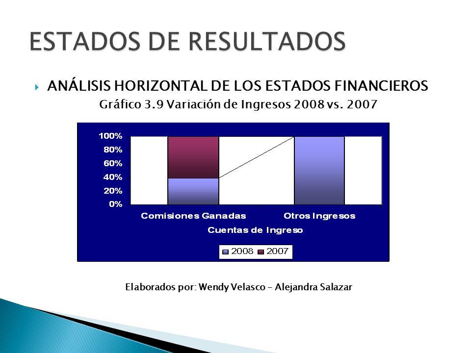 Gráfico 3.9 Variación de Ingresos 2008 vs. 2007