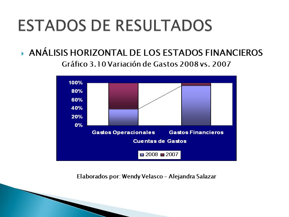 Gráfico 3.10 Variación de Gastos 2008 vs. 2007