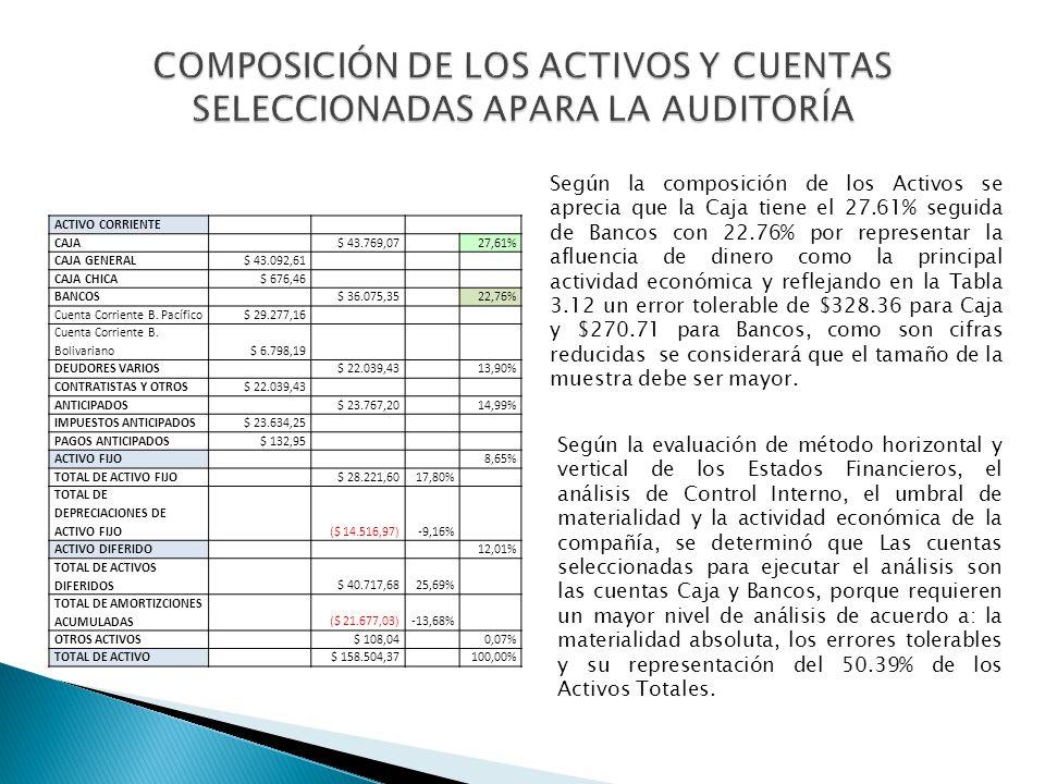 COMPOSICIÓN DE LOS ACTIVOS Y CUENTAS SELECCIONADAS APARA LA AUDITORÍA
