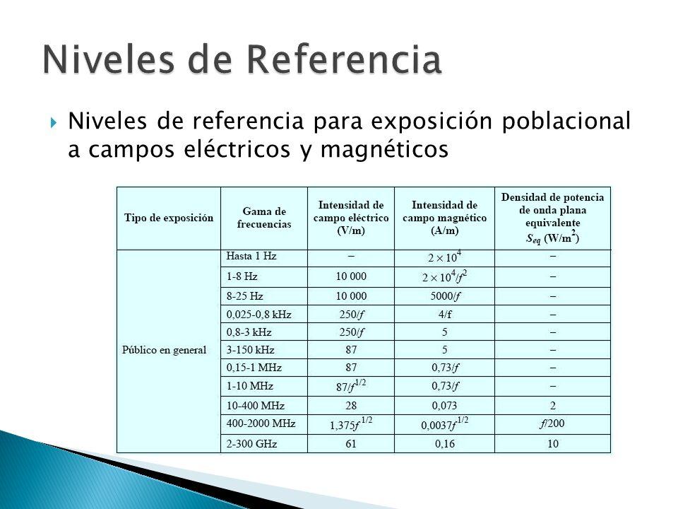 Niveles de Referencia Niveles de referencia para exposición poblacional a campos eléctricos y magnéticos.
