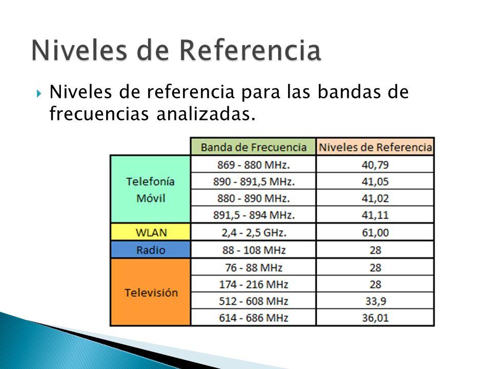 Niveles de Referencia Niveles de referencia para las bandas de frecuencias analizadas.