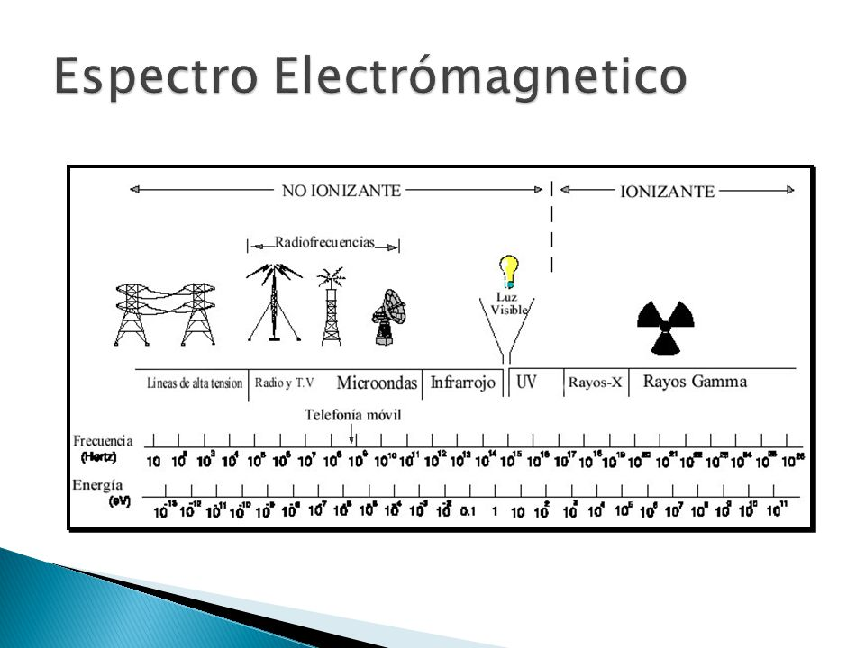 Espectro Electrómagnetico