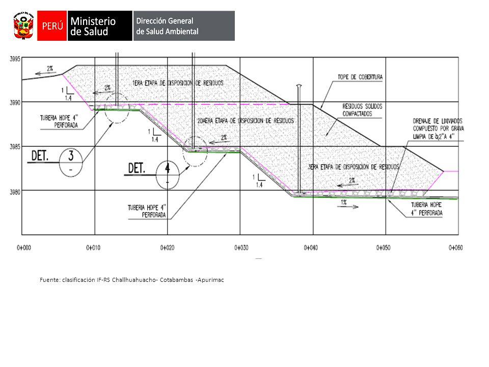 Fuente: clasificación IF-RS Challhuahuacho- Cotabambas -Apurimac