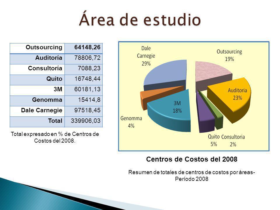 Área de estudio Centros de Costos del 2008 Outsourcing 64148,26