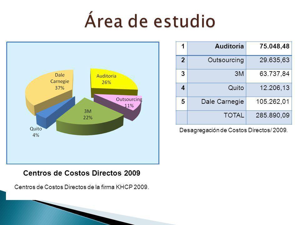 Área de estudio Centros de Costos Directos 2009 1 Auditoría 75.048,48