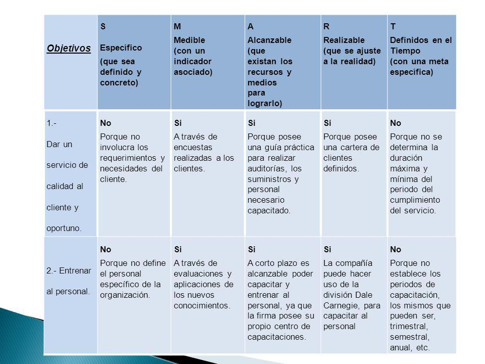 Objetivos S Específico (que sea definido y concreto) M Medible (con un
