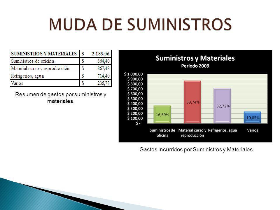 MUDA DE SUMINISTROS Resumen de gastos por suministros y materiales.