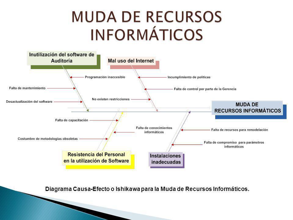 MUDA DE RECURSOS INFORMÁTICOS
