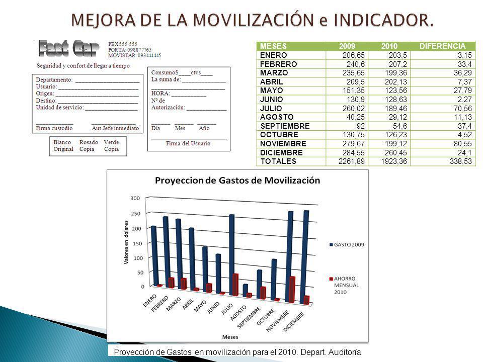 MEJORA DE LA MOVILIZACIÓN e INDICADOR.