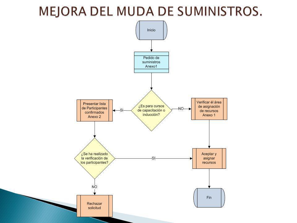 MEJORA DEL MUDA DE SUMINISTROS.