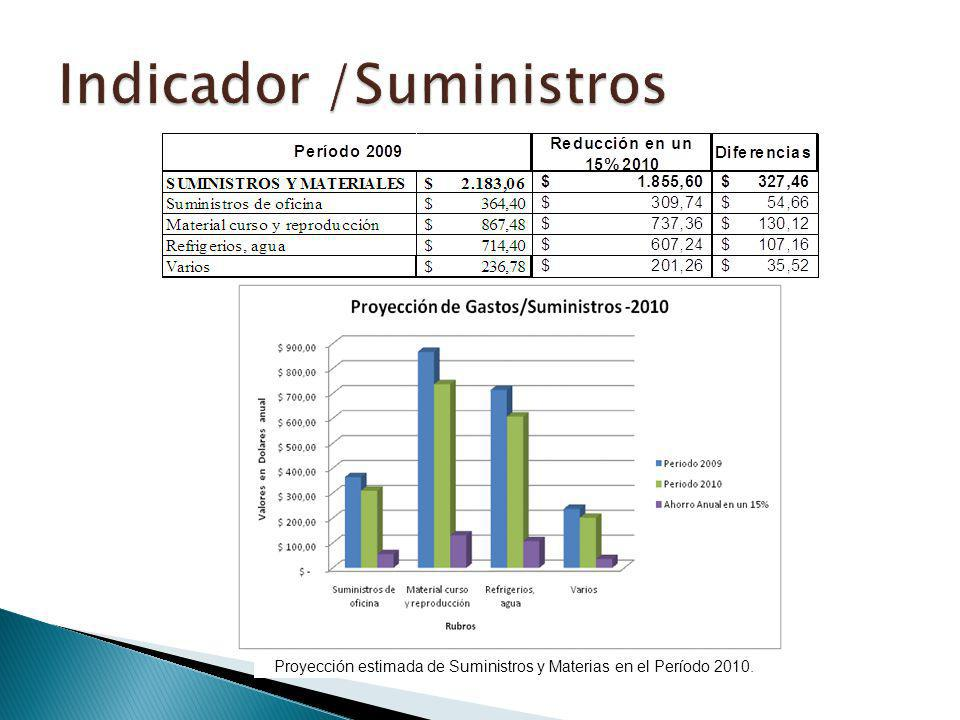 Indicador /Suministros