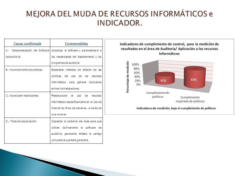 MEJORA DEL MUDA DE RECURSOS INFORMÁTICOS e INDICADOR.