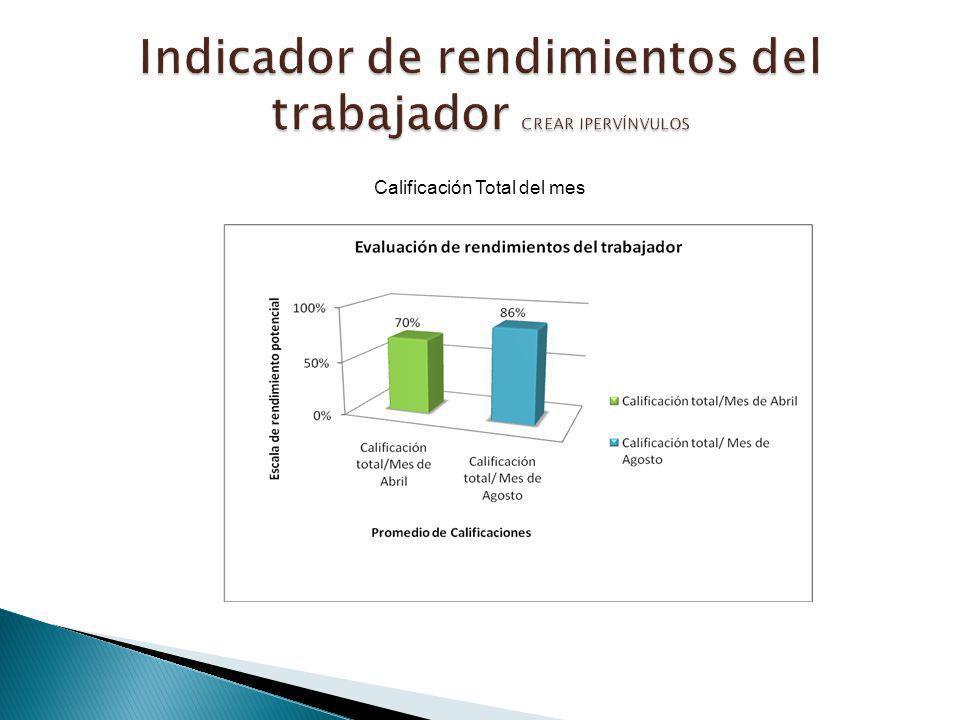Indicador de rendimientos del trabajador CREAR IPERVÍNVULOS