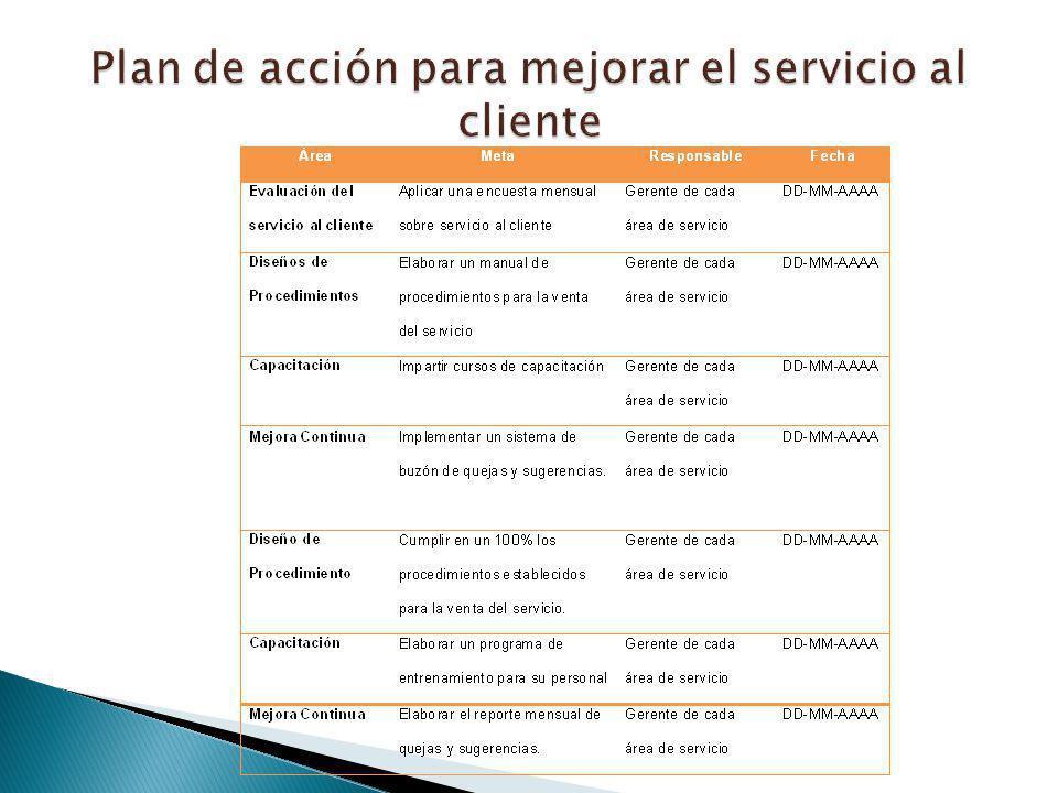 Plan de acción para mejorar el servicio al cliente