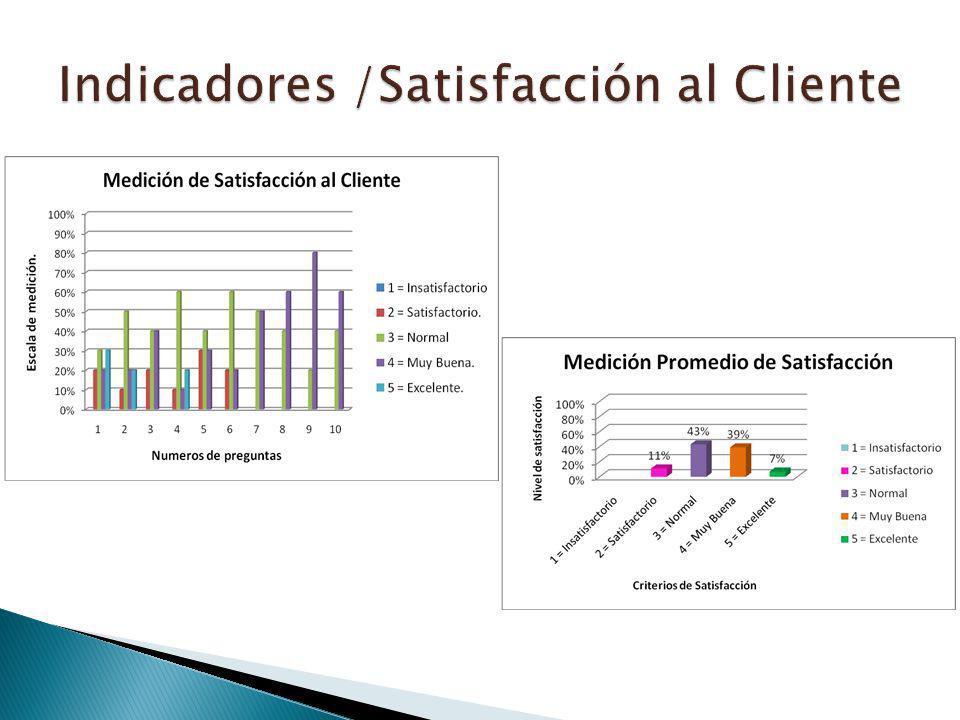 Indicadores /Satisfacción al Cliente