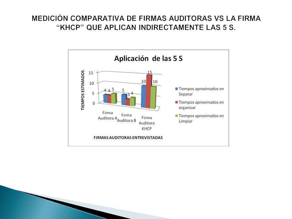 MEDICIÓN COMPARATIVA DE FIRMAS AUDITORAS VS LA FIRMA KHCP QUE APLICAN INDIRECTAMENTE LAS 5 S.