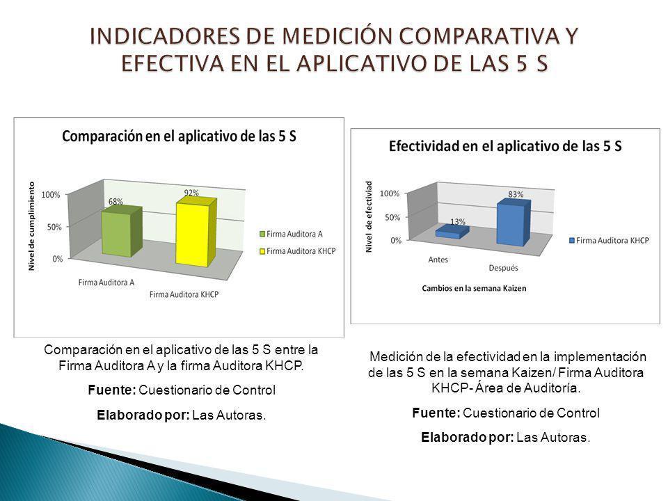 INDICADORES DE MEDICIÓN COMPARATIVA Y EFECTIVA EN EL APLICATIVO DE LAS 5 S