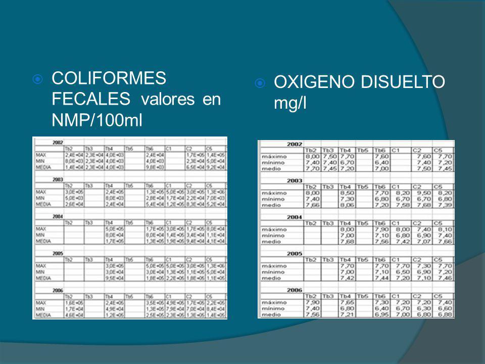 COLIFORMES FECALES valores en NMP/100ml