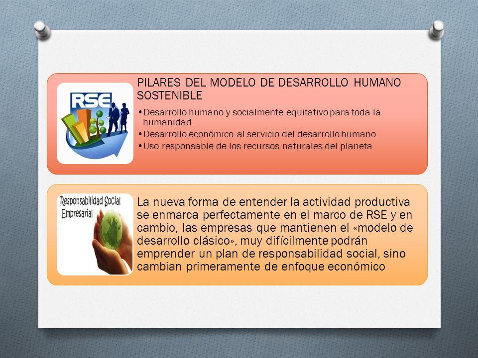 PILARES DEL MODELO DE DESARROLLO HUMANO SOSTENIBLE