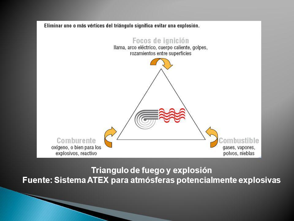 Fuente: Sistema ATEX para atmósferas potencialmente explosivas