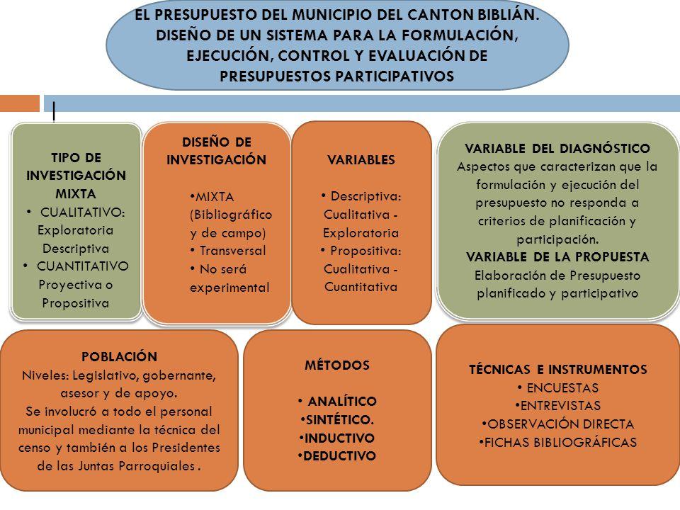 EL PRESUPUESTO DEL MUNICIPIO DEL CANTON BIBLIÁN