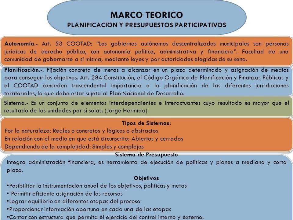 PLANIFICACION Y PRESUPUESTOS PARTICIPATIVOS Sistema de Presupuesto