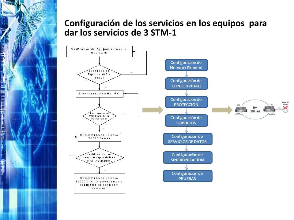 Configuración de los servicios en los equipos para dar los servicios de 3 STM-1