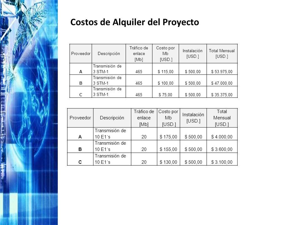 Costos de Alquiler del Proyecto
