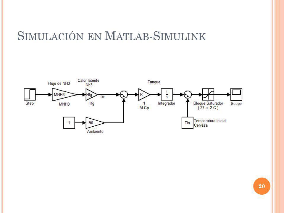 Simulación en Matlab-Simulink