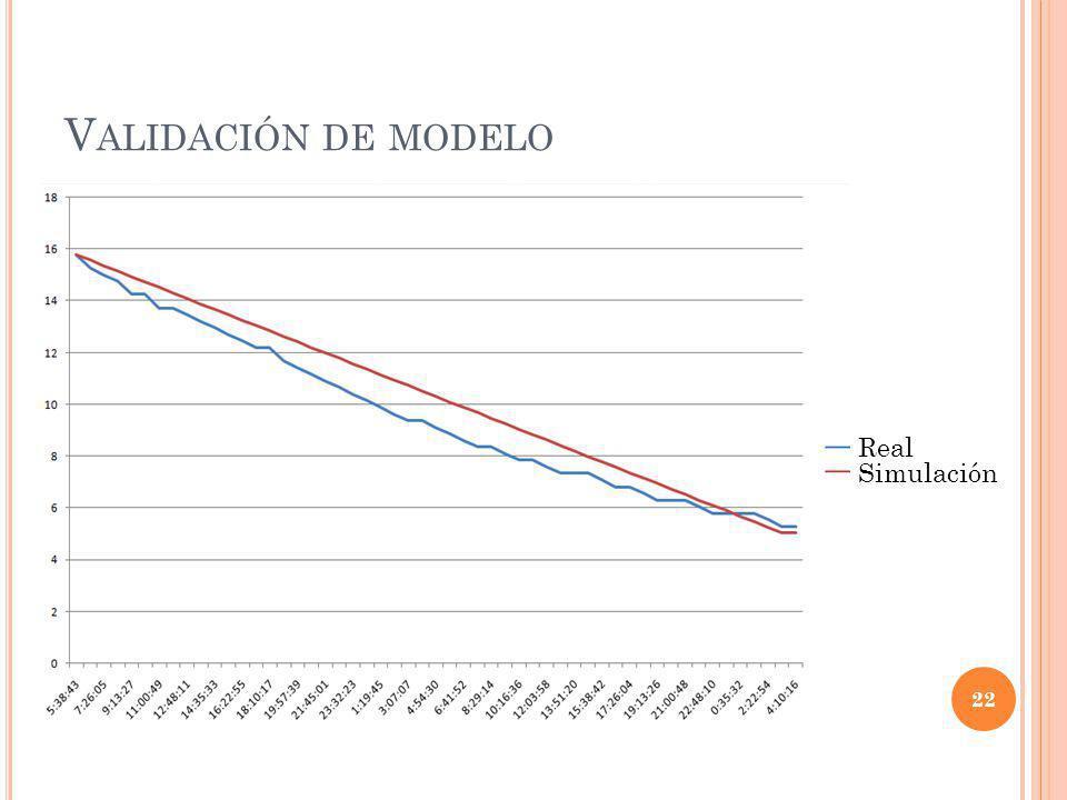 Validación de modelo Real Simulación