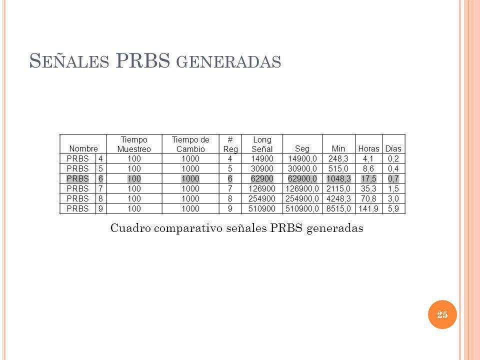 Señales PRBS generadas