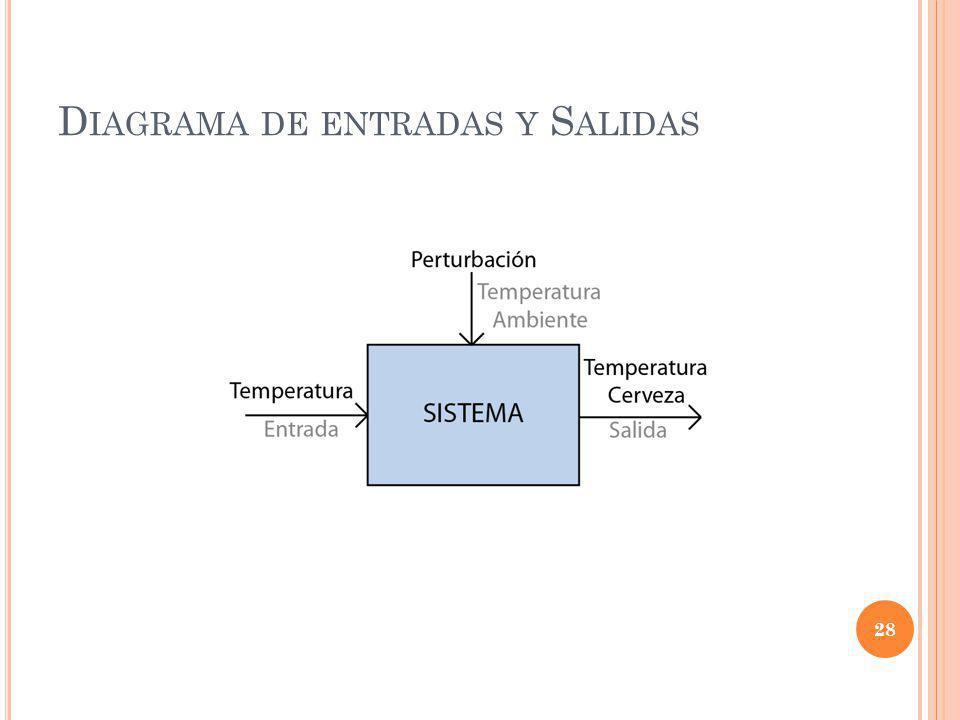 Diagrama de entradas y Salidas
